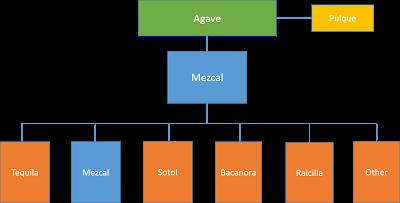 Schemat przedstawiający znaczenia słowa mezcal Źródło: mezcalphd.com