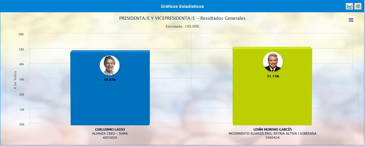 Foto: Narodowa Rada Wyborcza Ekwadoru (CNE)
